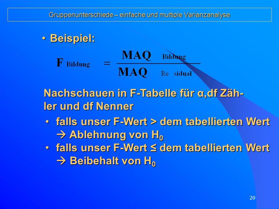 19 Gruppenunterschiede – einfache und multiple Varianzanalyse Für das Testen einer Quelle für Unterschie- die werden jeweils die MAQ dieser Quelle durch die MAQ Residual dividiert (F-Wert).Für das Testen einer Quelle für Unterschie- die werden jeweils die MAQ dieser Quelle durch die MAQ Residual dividiert (F-Wert).
