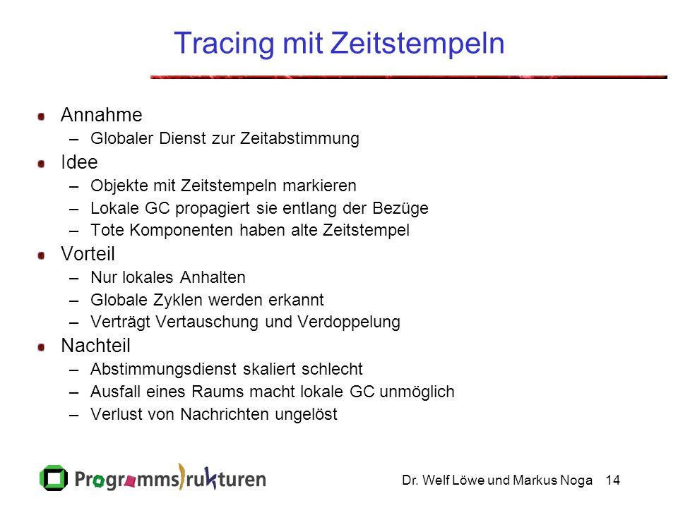 Dr. Welf Löwe und Markus Noga14 Tracing mit Zeitstempeln Annahme –Globaler Dienst zur Zeitabstimmung Idee –Objekte mit Zeitstempeln markieren –Lokale