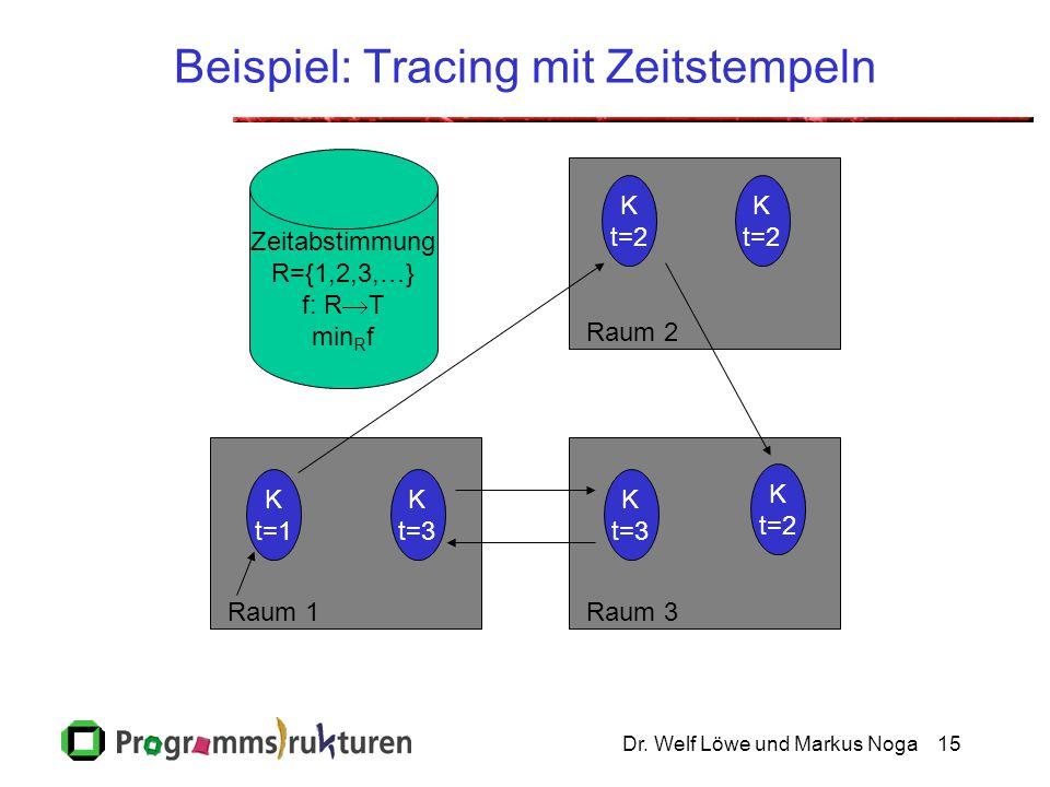 Dr. Welf Löwe und Markus Noga15 Beispiel: Tracing mit Zeitstempeln Raum 2Raum 3Raum 1 Zeitabstimmung R={1,2,3,…} f: R  T min R f K t=2 K t=3 K t=1 K