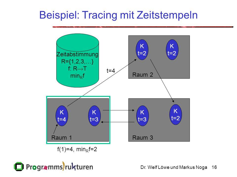 Dr. Welf Löwe und Markus Noga16 Beispiel: Tracing mit Zeitstempeln Raum 2Raum 3Raum 1 Zeitabstimmung R={1,2,3,…} f: R  T min R f K t=2 K t=3 K t=4 K