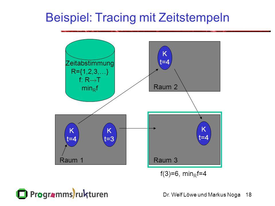 Dr. Welf Löwe und Markus Noga18 Beispiel: Tracing mit Zeitstempeln Raum 2Raum 3Raum 1 Zeitabstimmung R={1,2,3,…} f: R  T min R f K t=4 K t=3 K t=4 K