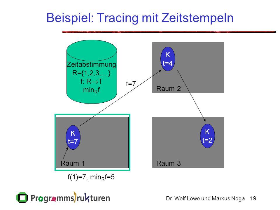 Dr. Welf Löwe und Markus Noga19 Beispiel: Tracing mit Zeitstempeln Raum 2Raum 3Raum 1 Zeitabstimmung R={1,2,3,…} f: R  T min R f K t=2 K t=7 K t=4 f(
