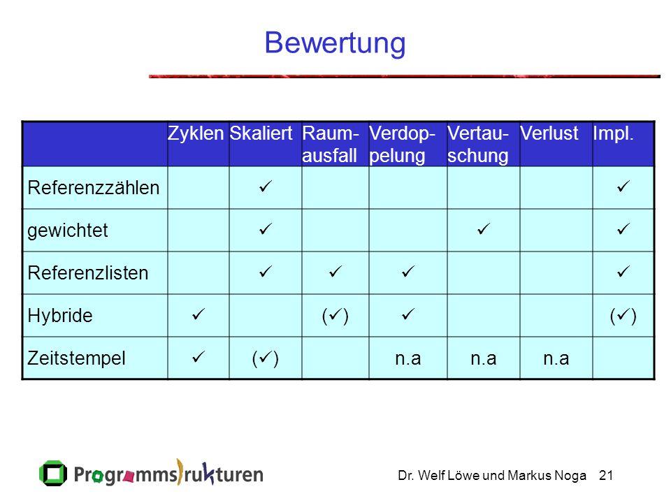 Dr. Welf Löwe und Markus Noga21 Bewertung ZyklenSkaliertRaum- ausfall Verdop- pelung Vertau- schung VerlustImpl. Referenzzählen gewichtet Referenzlist