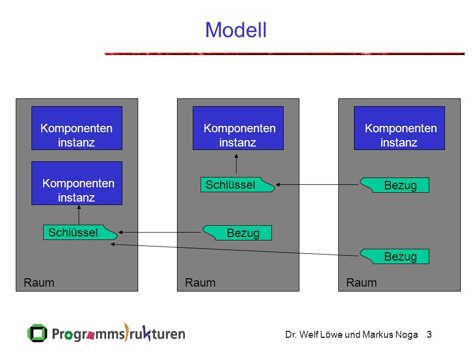 Dr. Welf Löwe und Markus Noga3 Modell Raum Komponenten instanz Schlüssel Bezug Schlüssel Bezug