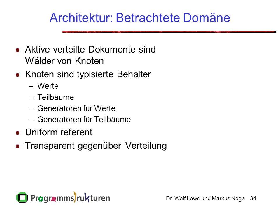 Dr. Welf Löwe und Markus Noga34 Architektur: Betrachtete Domäne Aktive verteilte Dokumente sind Wälder von Knoten Knoten sind typisierte Behälter –Wer