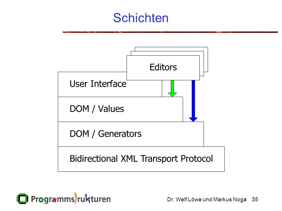 Dr. Welf Löwe und Markus Noga35 Schichten Editors Bidirectional XML Transport Protocol DOM / Generators DOM / Values User Interface Editors