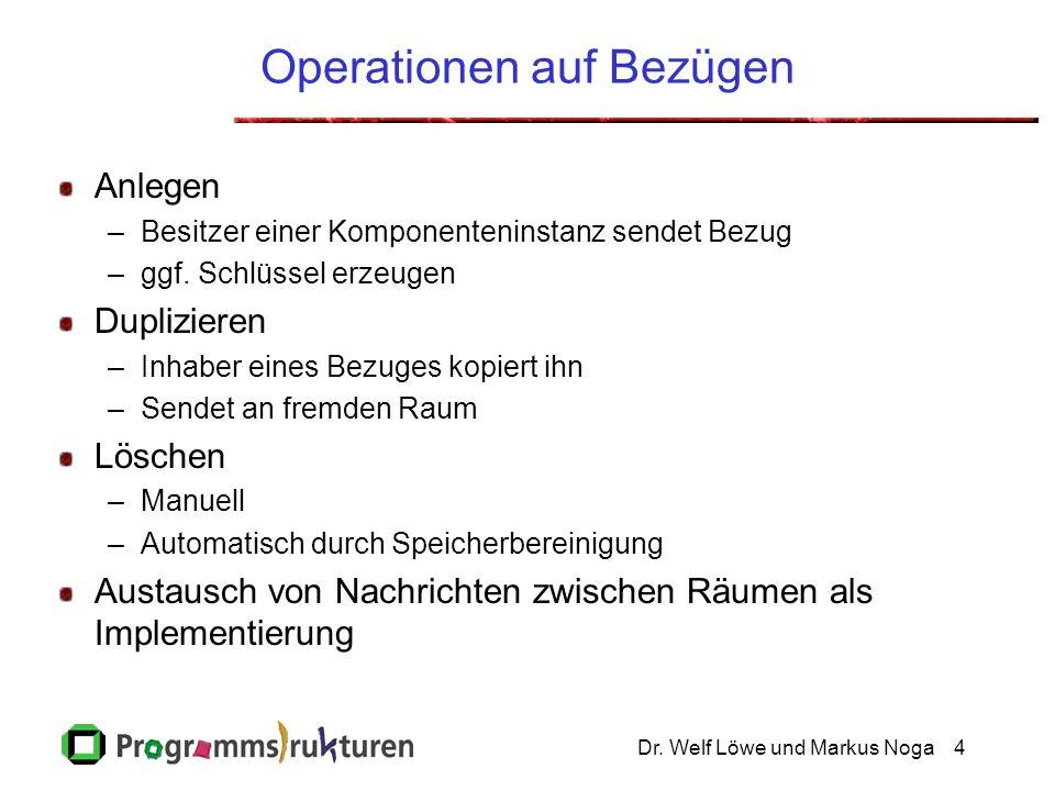 Dr. Welf Löwe und Markus Noga4 Operationen auf Bezügen Anlegen –Besitzer einer Komponenteninstanz sendet Bezug –ggf. Schlüssel erzeugen Duplizieren –I
