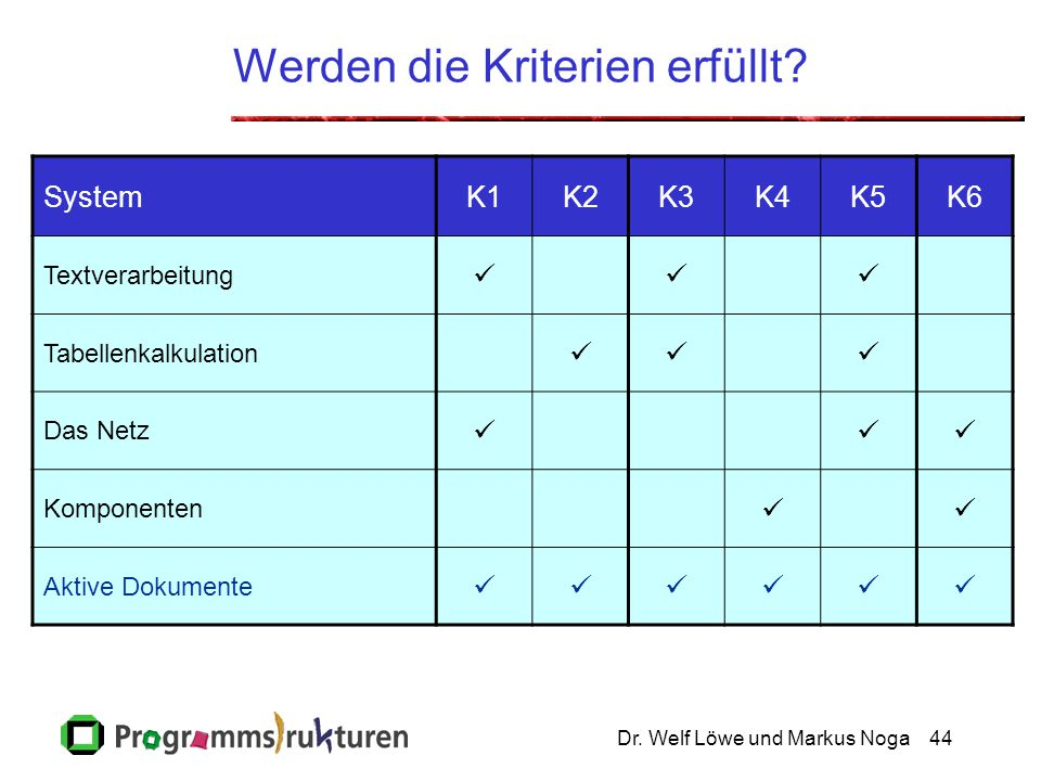 Dr. Welf Löwe und Markus Noga44 Werden die Kriterien erfüllt.