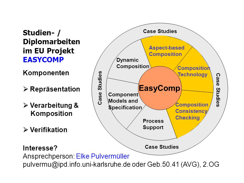 Studien- / Diplomarbeiten im EU Projekt EASYCOMP Dynamic Composition Component Models and Specification Process Support Case Studies Aspect-based Composition Consistency Checking Composition Technology EasyComp Komponenten  Repräsentation  Verarbeitung & Komposition  Verifikation Interesse.