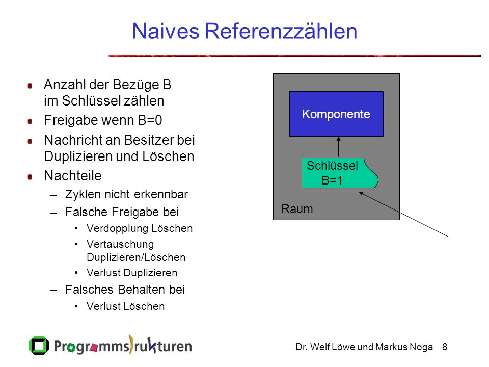 Dr. Welf Löwe und Markus Noga8 Naives Referenzzählen Anzahl der Bezüge B im Schlüssel zählen Freigabe wenn B=0 Nachricht an Besitzer bei Duplizieren u