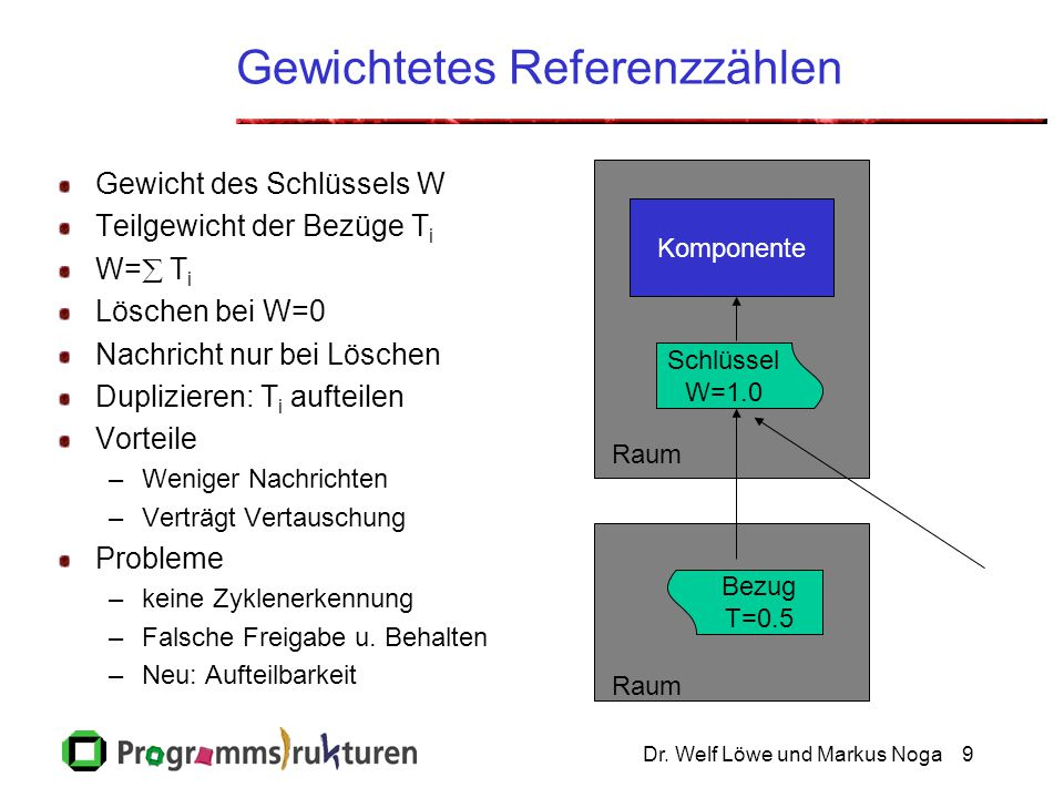 Dr. Welf Löwe und Markus Noga9 Raum Gewichtetes Referenzzählen Gewicht des Schlüssels W Teilgewicht der Bezüge T i W=  T i Löschen bei W=0 Nachricht