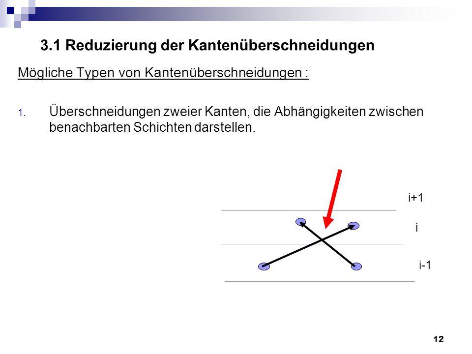 12 3.1 Reduzierung der Kantenüberschneidungen Mögliche Typen von Kantenüberschneidungen : 1.