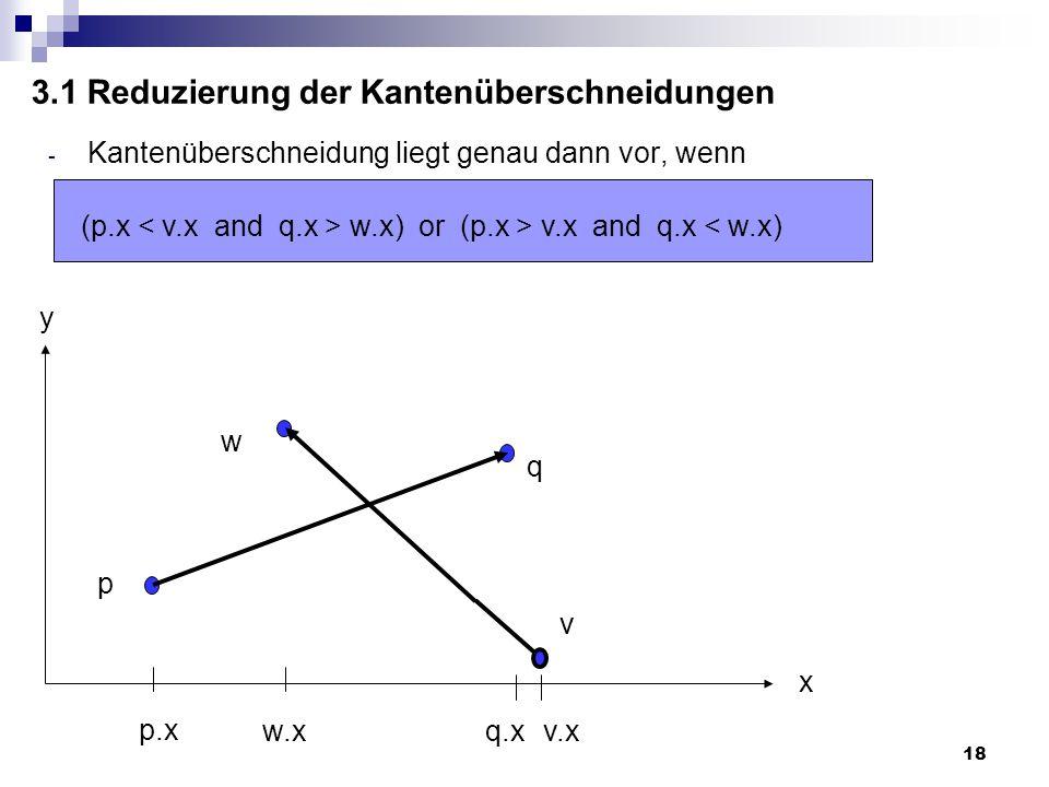 18 3.1 Reduzierung der Kantenüberschneidungen - Kantenüberschneidung liegt genau dann vor, wenn (p.x w.x) or (p.x > v.x and q.x < w.x) p q w v p.x w.xq.xv.x x y