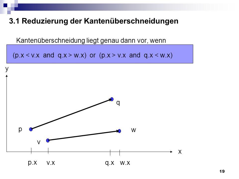 19 3.1 Reduzierung der Kantenüberschneidungen Kantenüberschneidung liegt genau dann vor, wenn (p.x w.x) or (p.x > v.x and q.x < w.x) p.x v.xq.xw.x x y p q w v