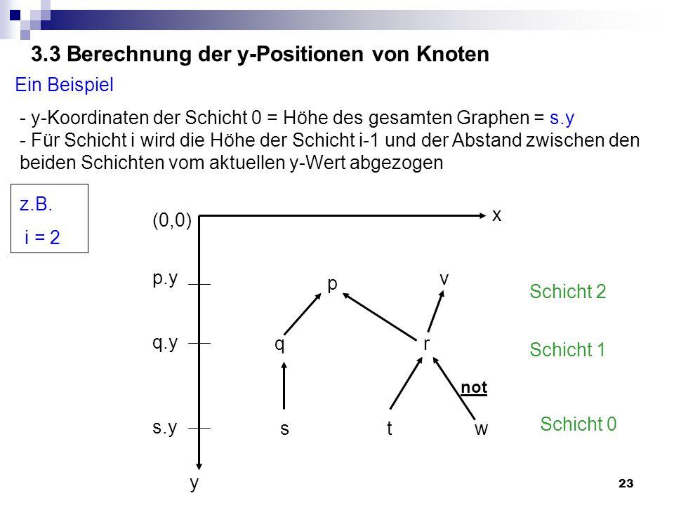 23 3.3 Berechnung der y-Positionen von Knoten Ein Beispiel y x s t w q r p not Schicht 0 Schicht 1 Schicht 2 - y-Koordinaten der Schicht 0 = Höhe des gesamten Graphen = s.y - Für Schicht i wird die Höhe der Schicht i-1 und der Abstand zwischen den beiden Schichten vom aktuellen y-Wert abgezogen (0,0) s.y q.y p.y z.B.