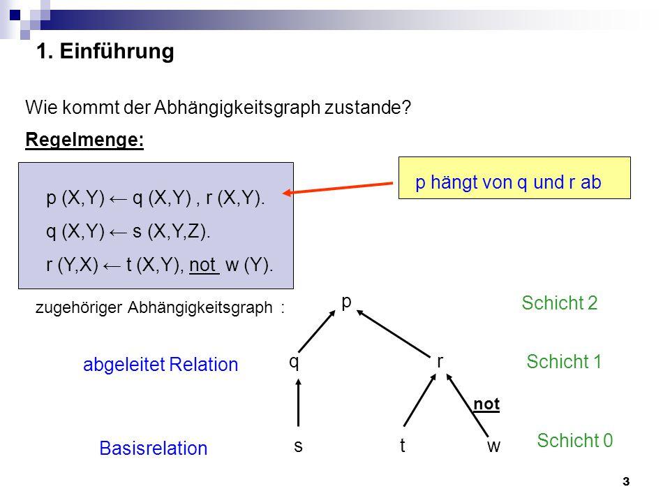 3 1.Einführung p (X,Y) ← q (X,Y), r (X,Y). q (X,Y) ← s (X,Y,Z).