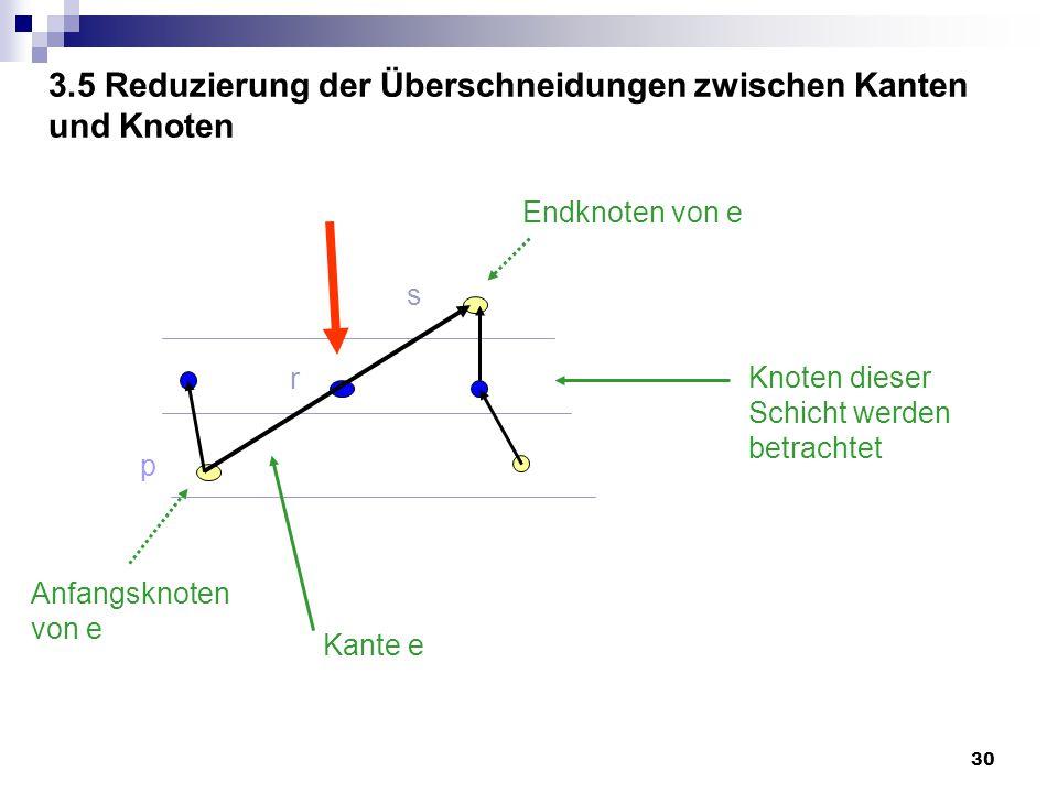 30 3.5 Reduzierung der Überschneidungen zwischen Kanten und Knoten p r s Kante e Knoten dieser Schicht werden betrachtet Anfangsknoten von e Endknoten von e