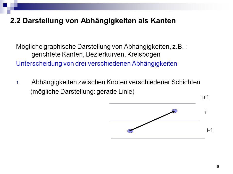 9 2.2 Darstellung von Abhängigkeiten als Kanten Mögliche graphische Darstellung von Abhängigkeiten, z.B.