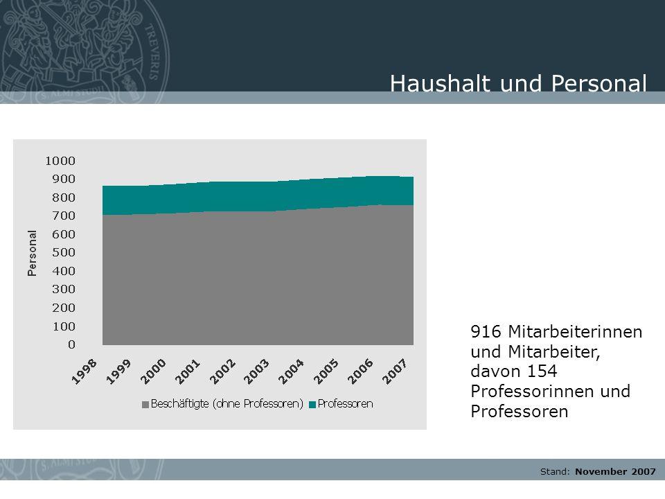 Stand: November 2007 916 Mitarbeiterinnen und Mitarbeiter, davon 154 Professorinnen und Professoren Haushalt und Personal