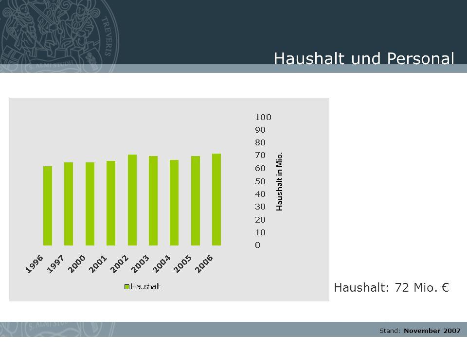 Stand: November 2007 Haushalt: 72 Mio. € Haushalt und Personal