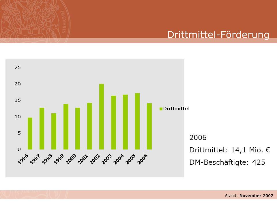 Stand: November 2007 2006 Drittmittel: 14,1 Mio. € DM-Beschäftigte: 425 Drittmittel-Förderung