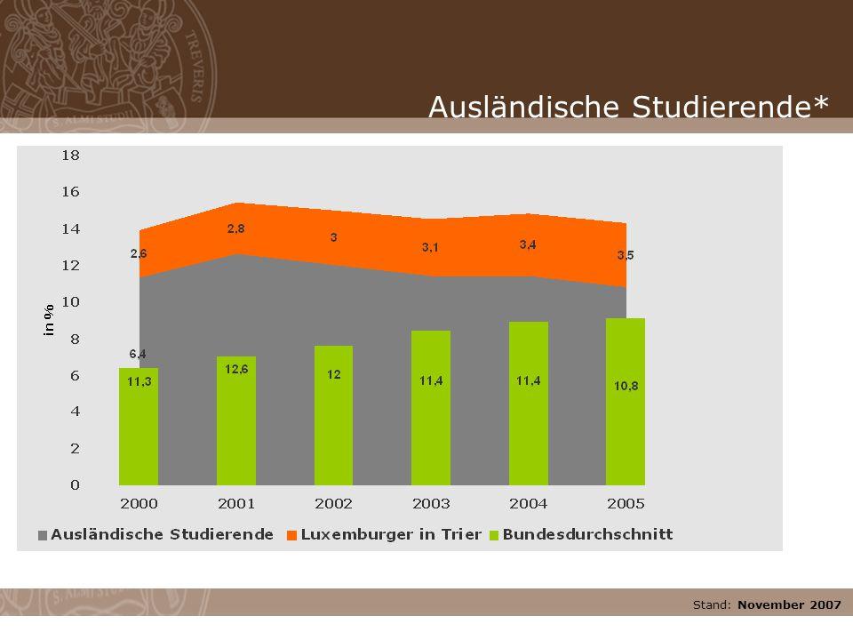 Stand: November 2007 Ausländische Studierende*