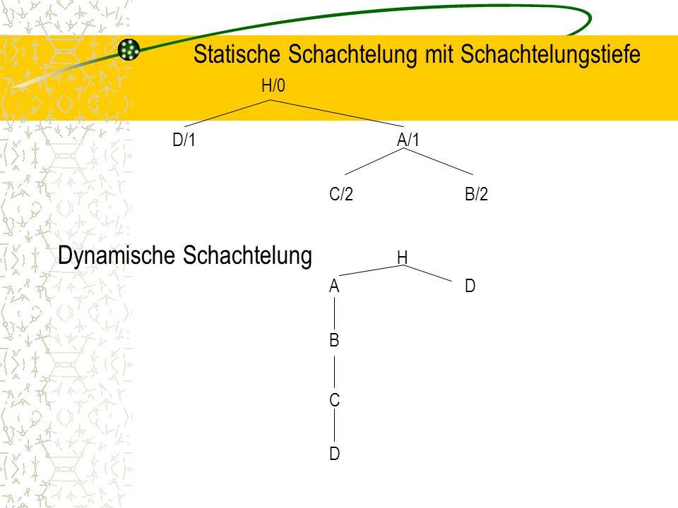 Statische Schachtelung mit Schachtelungstiefe H/0 D/1A/1 C/2B/2 Dynamische Schachtelung H AD B C D