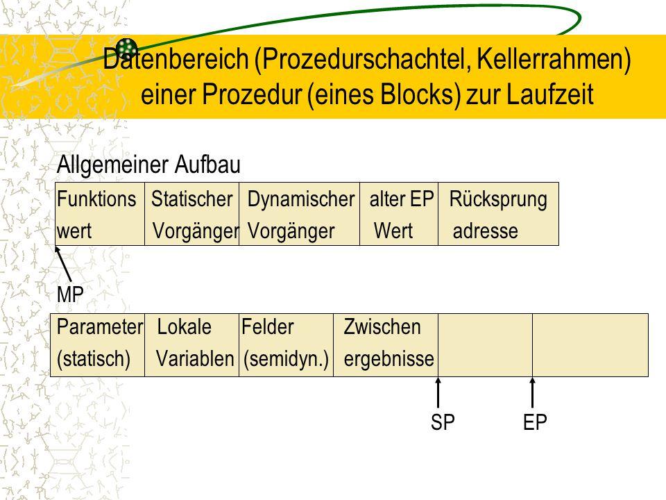 Datenbereich (Prozedurschachtel, Kellerrahmen) einer Prozedur (eines Blocks) zur Laufzeit Allgemeiner Aufbau Funktions Statischer Dynamischer alter EP Rücksprung wert Vorgänger Vorgänger Wert adresse MP Parameter Lokale Felder Zwischen (statisch) Variablen (semidyn.) ergebnisse SPEP
