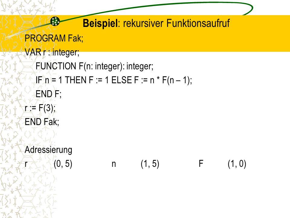 Beispiel : rekursiver Funktionsaufruf PROGRAM Fak; VAR r : integer; FUNCTION F(n: integer): integer; IF n = 1 THEN F := 1 ELSE F := n * F(n – 1); END F; r := F(3); END Fak; Adressierung r(0, 5)n(1, 5)F(1, 0)