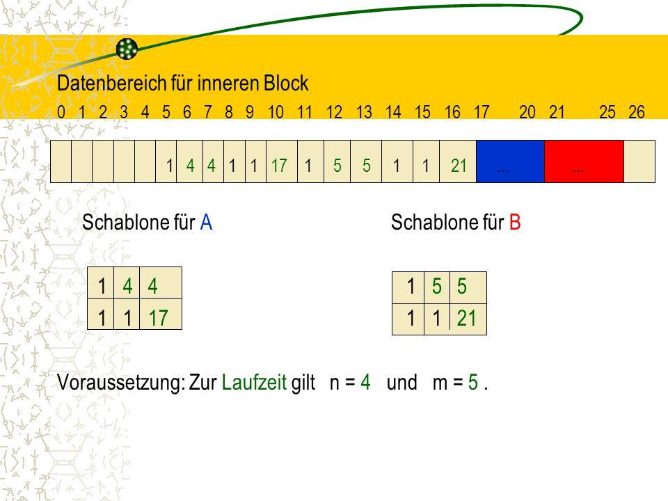 Datenbereich für inneren Block 0 1 2 3 4 5 6 7 8 9 10 11 12 13 14 15 16 17 20 21 25 26 1 4 4 1 1 17 1 5 5 1 1 21......