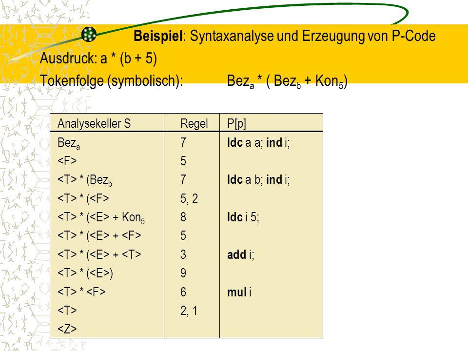Beispiel : Syntaxanalyse und Erzeugung von P-Code Ausdruck: a * (b + 5) Tokenfolge (symbolisch):Bez a * ( Bez b + Kon 5 ) Analysekeller SRegelP[p] Bez a 7 ldc a a; ind i; 5 * (Bez b 7 ldc a b; ind i; * ( 5, 2 * ( + Kon 5 8 ldc i 5; * ( + 5 * ( + 3 add i; * ( )9 * 6 mul i 2, 1