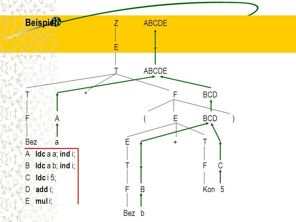 Beispiel : ZABCDE E TABCDE T*FBCD FA(EBCD) Beza E +T A ldc a a; ind i; B ldc a b; ind i; T F C C ldc i 5; D add i; F BKon 5 E mul i; Bez b