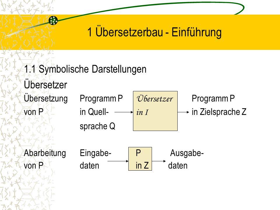 1 Übersetzerbau - Einführung 1.1 Symbolische Darstellungen Übersetzer ÜbersetzungProgramm P Übersetzer Programm P von Pin Quell- in I in Zielsprache Z sprache Q AbarbeitungEingabe-P Ausgabe- von Pdatenin Z daten