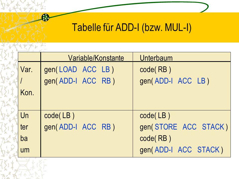 Tabelle für ADD-I (bzw.