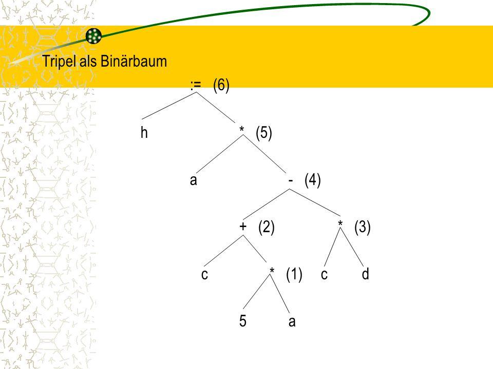 Tripel als Binärbaum := (6) h* (5) a- (4) + (2)* (3) c * (1) c d 5a
