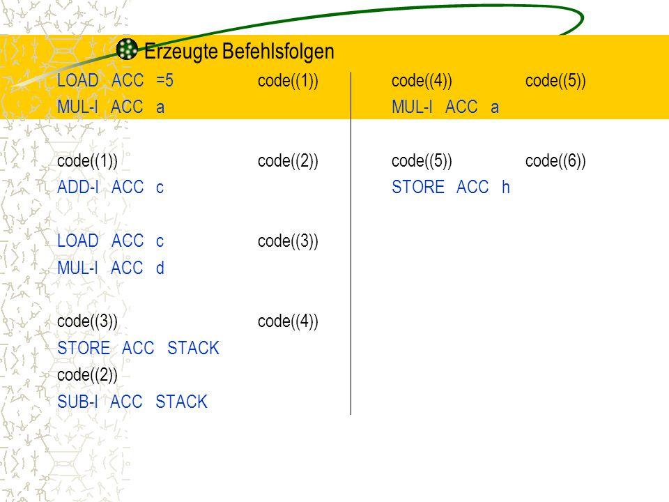 Erzeugte Befehlsfolgen LOAD ACC =5code((1))code((4))code((5))MUL-I ACC a code((1))code((2))code((5))code((6)) ADD-I ACC cSTORE ACC h LOAD ACC ccode((3)) MUL-I ACC d code((3))code((4)) STORE ACC STACK code((2)) SUB-I ACC STACK