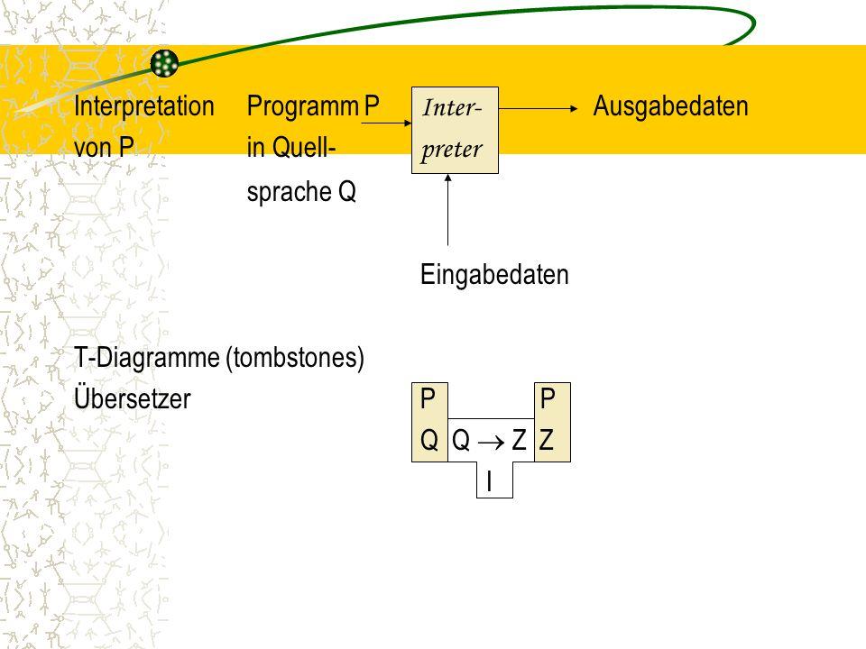 InterpretationProgramm P Inter- Ausgabedaten von Pin Quell- preter sprache Q Eingabedaten T-Diagramme (tombstones) ÜbersetzerP P Q Q  Z Z I