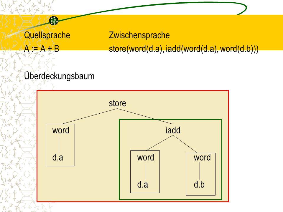 QuellspracheZwischensprache A := A + Bstore(word(d.a), iadd(word(d.a), word(d.b))) Überdeckungsbaum store wordiadd d.awordword d.ad.b