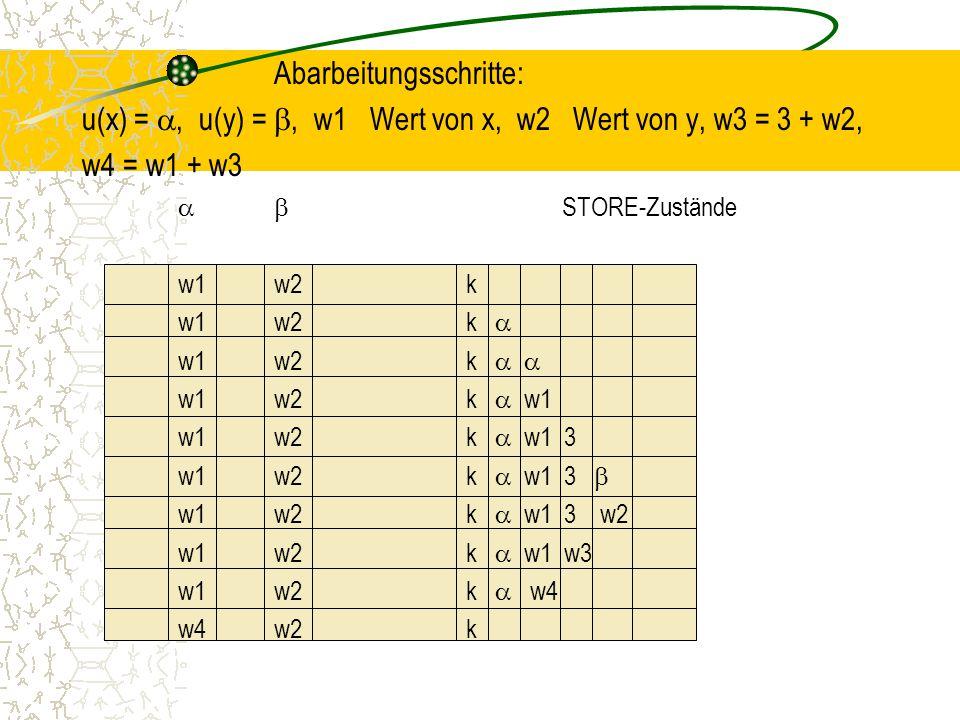 Abarbeitungsschritte: u(x) = , u(y) = , w1 Wert von x, w2 Wert von y, w3 = 3 + w2, w4 = w1 + w3  STORE-Zustände w1w2k w1w2k  w1w2k   w1w2k  w1 w1w2k  w1 3 w1w2k  w1 3  w1w2k  w1 3 w2 w1w2k  w1 w3 w1w2k  w4 w4w2k