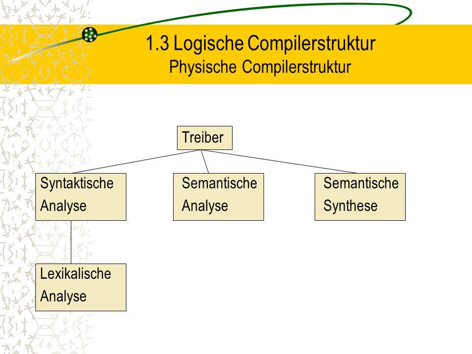 1.3 Logische Compilerstruktur Physische Compilerstruktur Treiber SyntaktischeSemantischeSemantische AnalyseAnalyseSynthese Lexikalische Analyse
