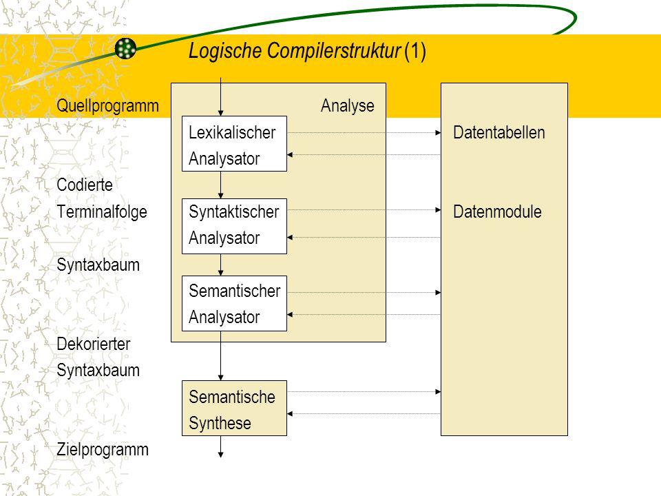 Logische Compilerstruktur (1) QuellprogrammAnalyse LexikalischerDatentabellen Analysator Codierte TerminalfolgeSyntaktischerDatenmodule Analysator Syntaxbaum Semantischer Analysator Dekorierter Syntaxbaum Semantische Synthese Zielprogramm