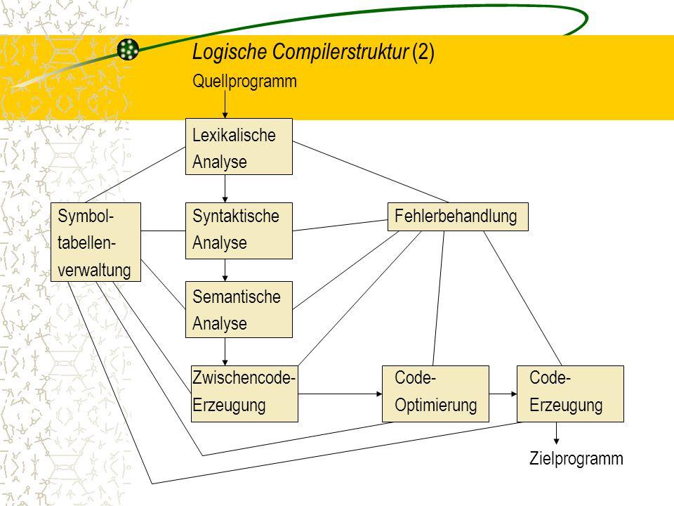 Logische Compilerstruktur (2) Quellprogramm Lexikalische Analyse Symbol-SyntaktischeFehlerbehandlung tabellen-Analyse verwaltung Semantische Analyse Zwischencode-Code-Code- ErzeugungOptimierungErzeugung Zielprogramm