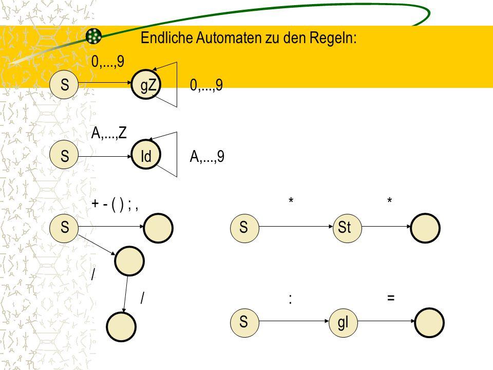 Endliche Automaten zu den Regeln: 0,...,9 SgZ0,...,9 A,...,Z SIdA,...,9 + - ( ) ;,** SSSt / /:= Sgl