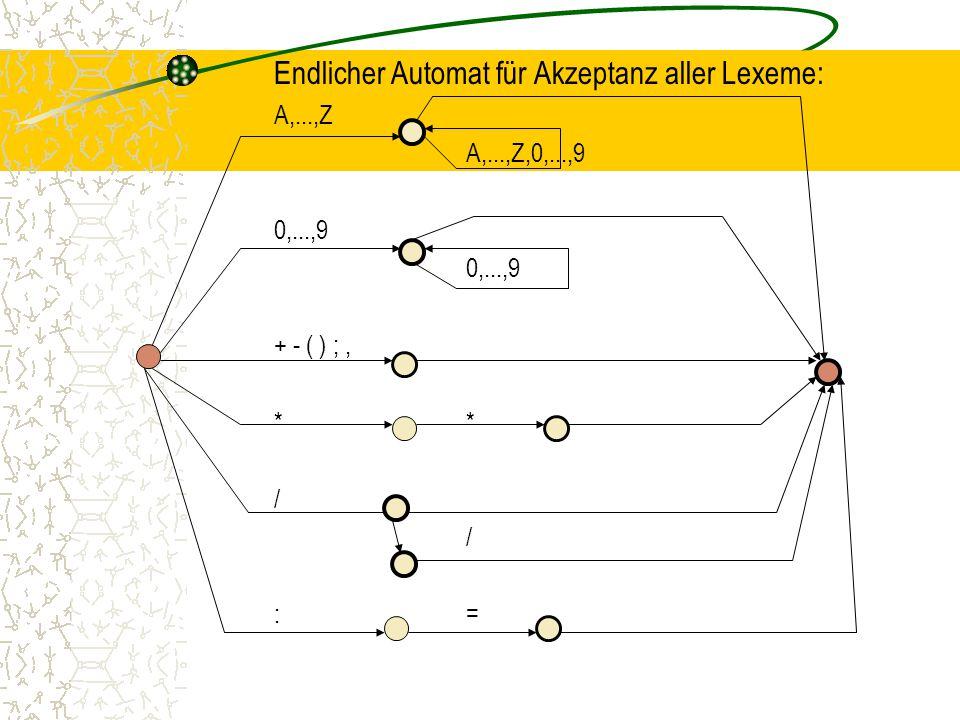 Endlicher Automat für Akzeptanz aller Lexeme: A,...,Z A,...,Z,0,...,9 0,...,9 + - ( ) ;,* / :=