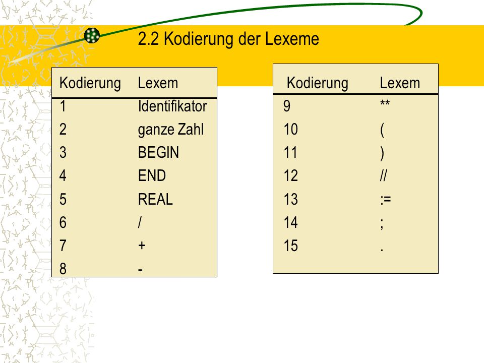 2.2 Kodierung der Lexeme KodierungLexem KodierungLexem 1Identifikator9** 2ganze Zahl10( 3BEGIN11) 4END12// 5REAL13:= 6/14; 7+15.