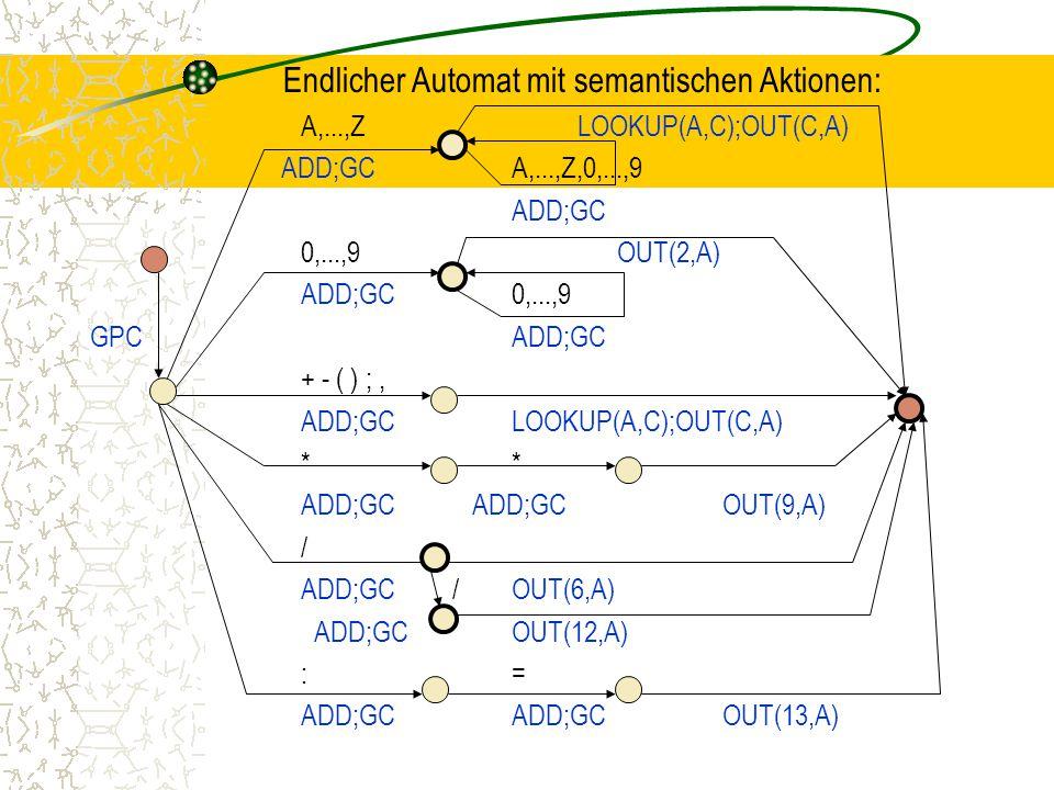 Endlicher Automat mit semantischen Aktionen: A,...,Z LOOKUP(A,C);OUT(C,A) ADD;GCA,...,Z,0,...,9 ADD;GC 0,...,9OUT(2,A) ADD;GC0,...,9 GPCADD;GC + - ( ) ;, ADD;GCLOOKUP(A,C);OUT(C,A)* ADD;GC ADD;GCOUT(9,A) / ADD;GC /OUT(6,A) ADD;GCOUT(12,A) := ADD;GCADD;GCOUT(13,A)