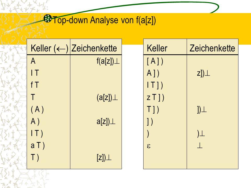 Top-down Analyse von f(a[z]) Keller (  )ZeichenketteKeller Zeichenkette Af(a[z])  [ A ] ) I TA ] )z])  f TI T ] ) T(a[z])  z T ] ) ( A )T ] )])  A )a[z])  ] ) I T )))  a T )  T )[z]) 