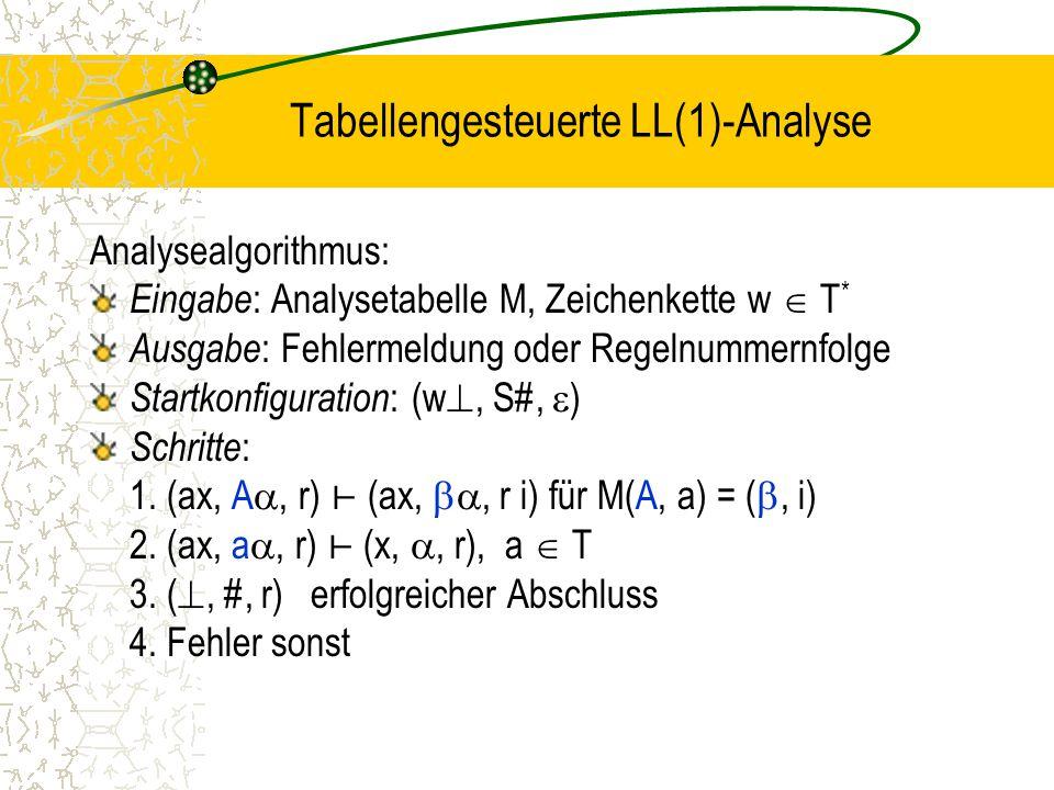 Tabellengesteuerte LL(1)-Analyse Analysealgorithmus: Eingabe : Analysetabelle M, Zeichenkette w  T * Ausgabe : Fehlermeldung oder Regelnummernfolge Startkonfiguration : (w , S#,  ) Schritte : 1.