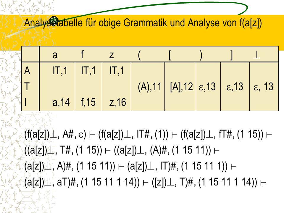 Analysetabelle für obige Grammatik und Analyse von f(a[z]) afz( [ ) ]  AIT,1IT,1IT,1 T(A),11 [A],12 ,13 ,13 , 13 Ia,14f,15z,16 (f(a[z]) , A#,  ) ⊢ (f(a[z]) , IT#, (1)) ⊢ (f(a[z]) , fT#, (1 15)) ⊢ ((a[z]) , T#, (1 15)) ⊢ ((a[z]) , (A)#, (1 15 11)) ⊢ (a[z]) , A)#, (1 15 11)) ⊢ (a[z]) , IT)#, (1 15 11 1)) ⊢ (a[z]) , aT)#, (1 15 11 1 14)) ⊢ ([z]) , T)#, (1 15 11 1 14)) ⊢
