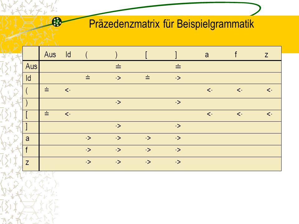 Präzedenzmatrix für Beispielgrammatik Aus Id()[]afz Aus ≐≐ Id ≐ ∙> ≐ ∙> ( ≐ <∙ <∙ <∙ <∙ )∙>∙> [ ≐ <∙ <∙ <∙ <∙ ]∙>∙> a∙>∙> ∙>∙> f∙>∙> ∙>∙> z∙>∙> ∙>∙>
